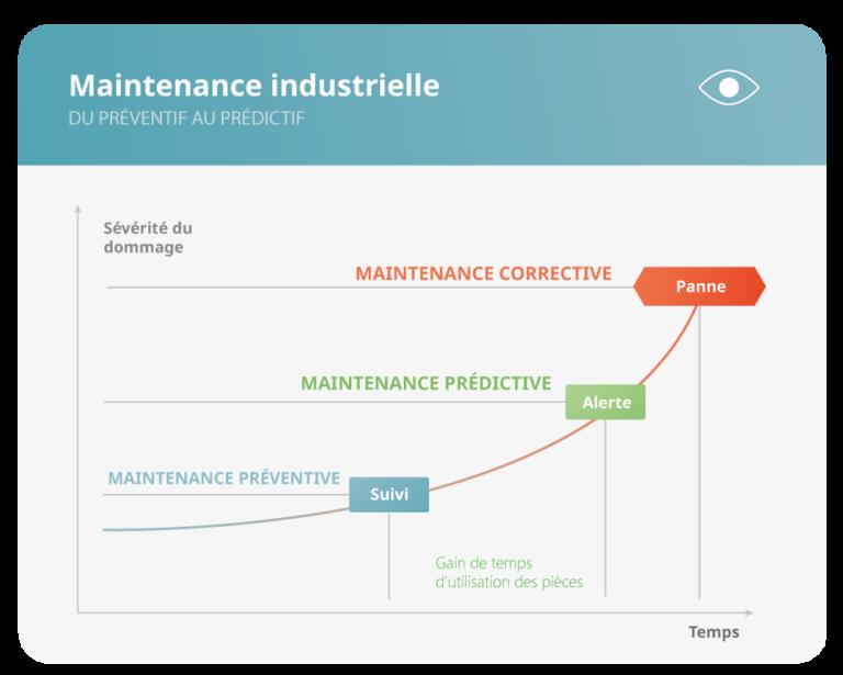 Différents types de maintenance : prédictive, préventive et corrective